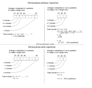Maths & Algebra for algorithms in computer science - A Refresher